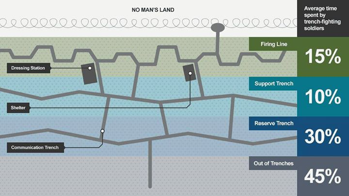wwi trench diagram overhead life in the trenches the black watch castle and museum  life in the trenches the black watch castle and museum
